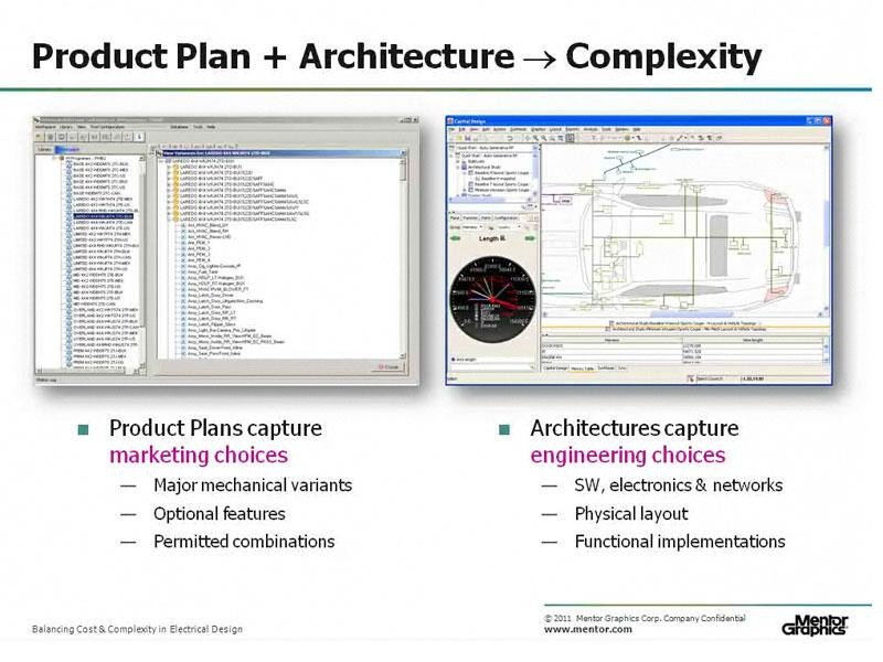Balance Cost & Complexity in Automotive & Aerospace Electrical Design