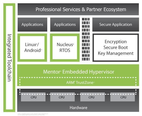 システムセキュリティの実装と安全基準への遵守