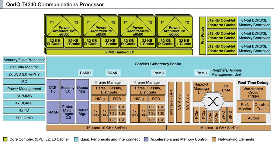 Mentor Embedded Performance Library Download for Freescale QorIQ T4240 AltiVec Engine