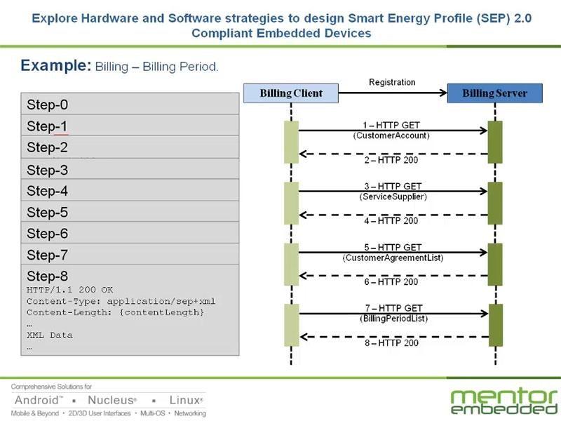 スマートエネルギー機器のハードウェア、ソフトウェア設計戦略