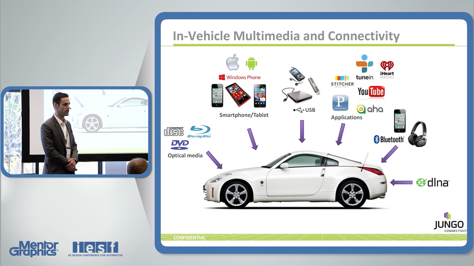 In-Vehicle Infotainment: Multimedia and Connectivity