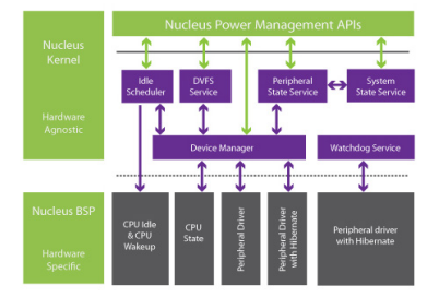 How effective power management increases the lifetime operation of portable medical devices