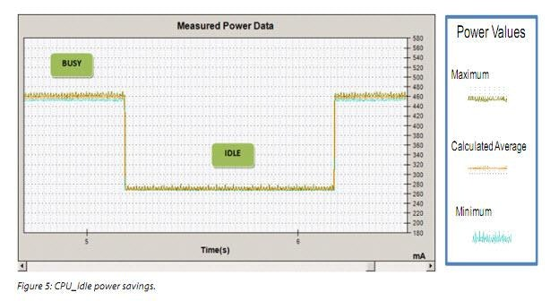 Implementing Power Management Features on the Nucleus RTOS