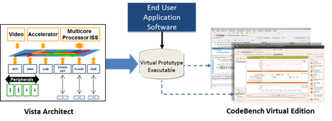 Software and Hardware co-debug on Virtual Platforms