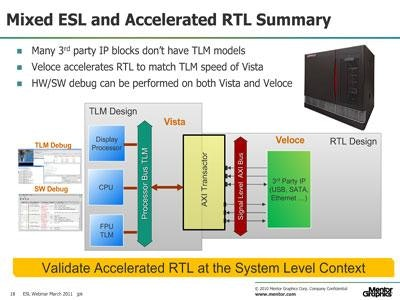 ESL Simulation with Veloce Hardware Emulation
