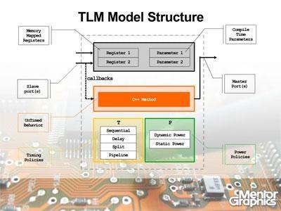 TLMの使用により検証時間を削減