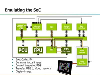 Effective SoC Verification: The Hardware and Software Challenge