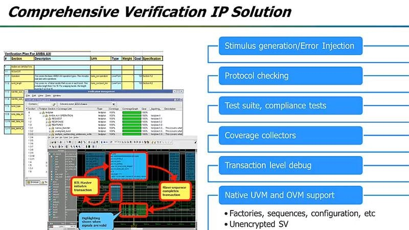 FPGA Verification Automation with Mentor VIP