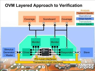 Why is OVM and Hardware Acceleration Such a Viable Solution