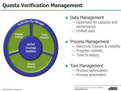 Verification Management and Planning