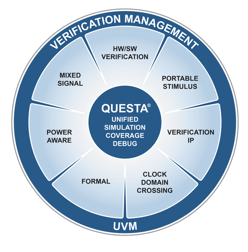 Questa Verification Management
