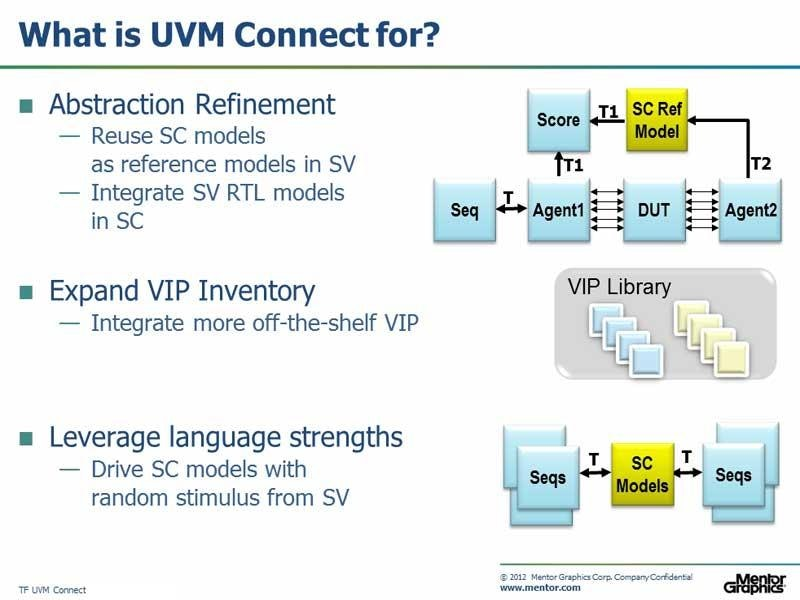 UVM Connect