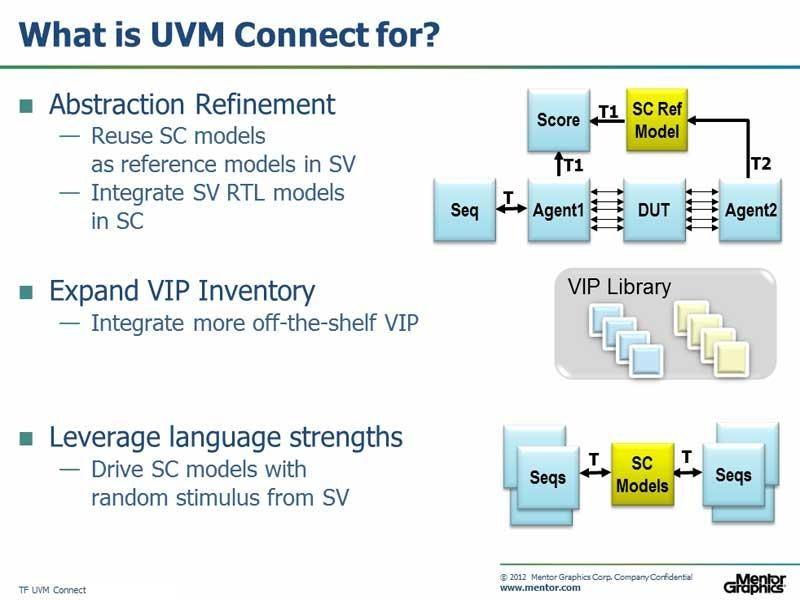 UVM Connect