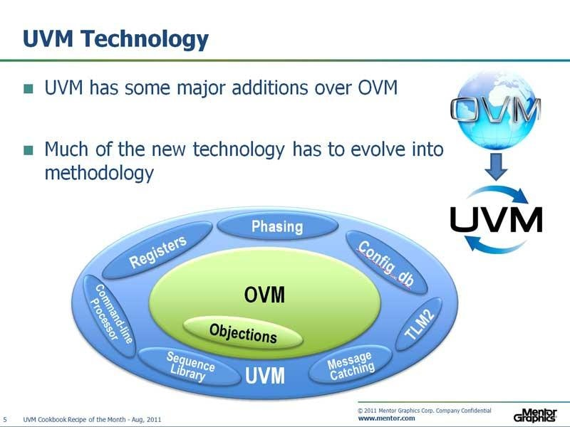 OVM to UVM Migration