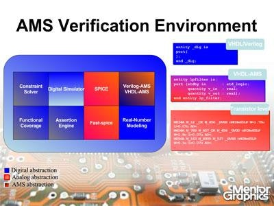 Verification Strategy for Mixed-Signal SoCs