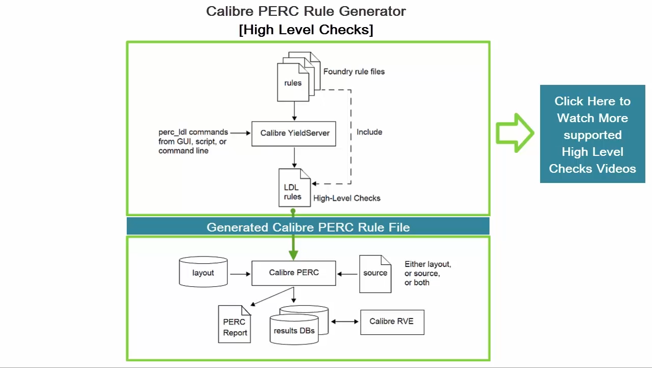 How to Check for Voltage Aware DRC Using Calibre PERC High-Level Checks
