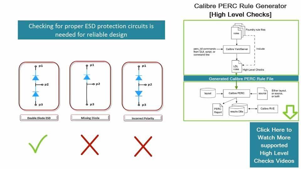 How to Check for ESD Protection Using Calibre PERC High Level Checks