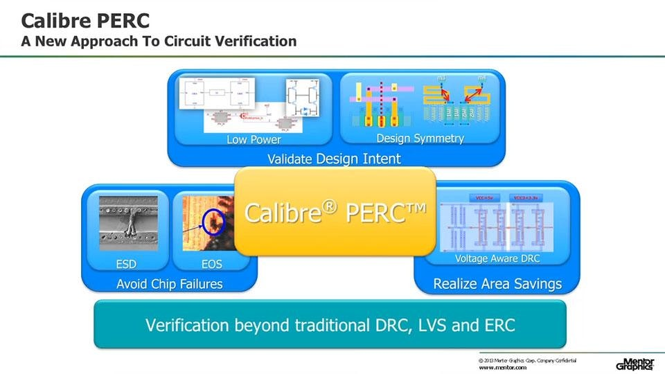 Calibre PERC: Comprehensive Reliability Verification