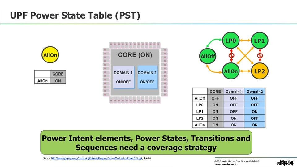 Calibre PERC: Transistor level power intent with UPF