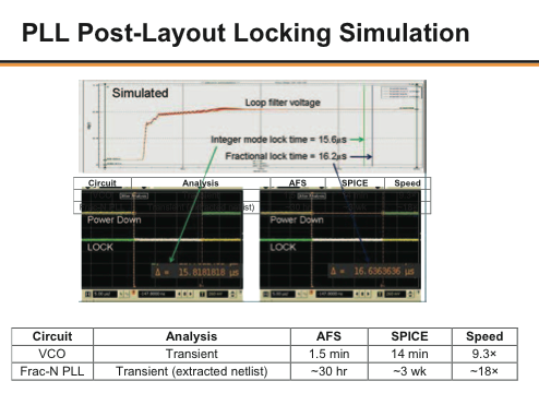 Silicon-Accurate Mixed-Signal Fractional-N PLL IP Design