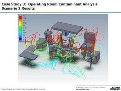 Design of Health Care Facilities Using Computational Fluid Dynamics