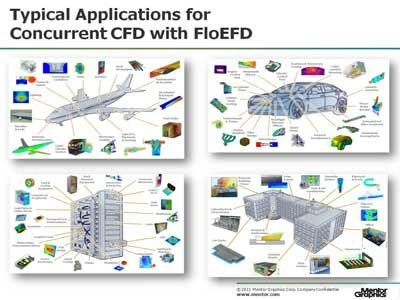 The ROI of Concurrent Design with CFD