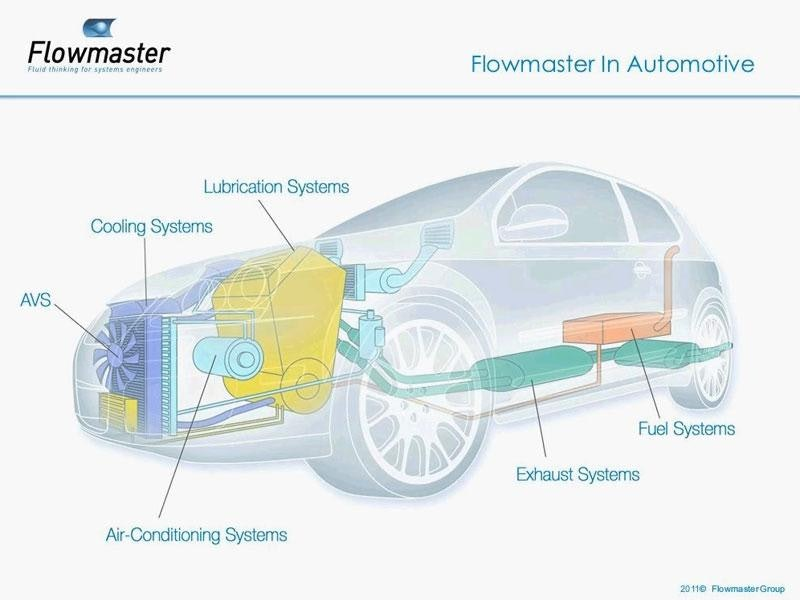 Modeling Mechanical System Interactions in Flowmaster