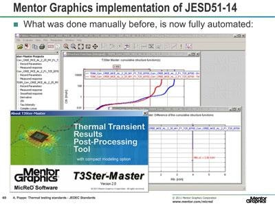 Thermal testing standards: JEDEC Standards – What's the latest news?