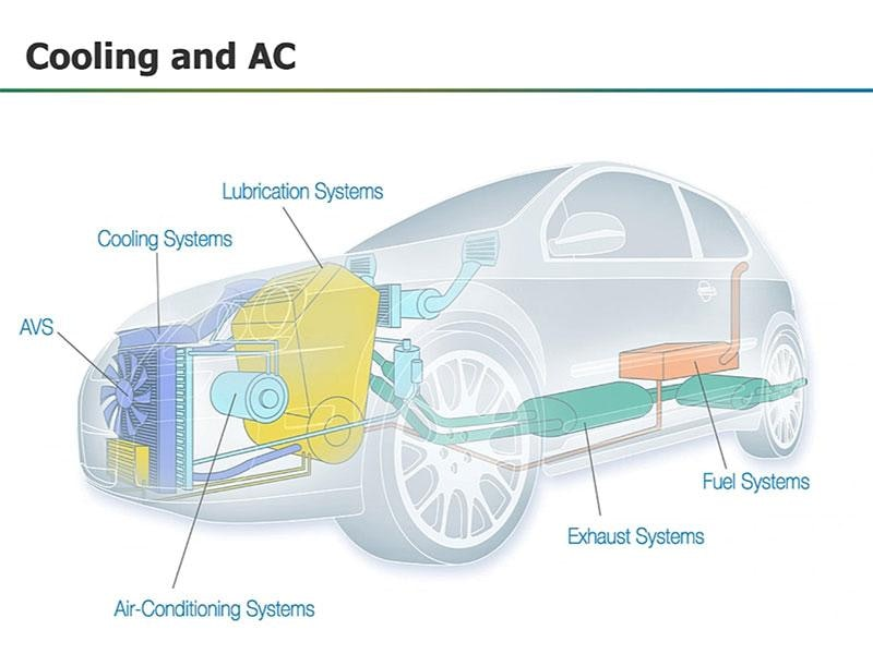 Improved Modeling of Hybrid/Electric Vehicle Cooling System
