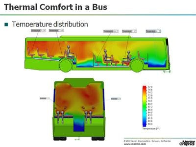 Planes, Trains & Automobiles: Cabin Comfort Using CFD