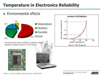Long Term Reliability in Electronic Systems