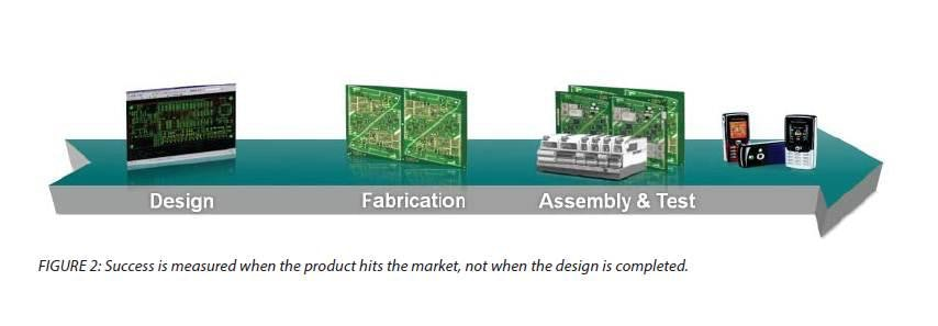 Improve Your Design Cycle Through Manufacturing Flow