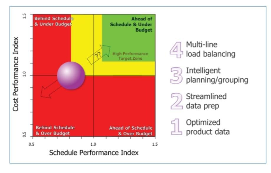 SMT Data Preparation, Load Balancing, and Schedule Performance
