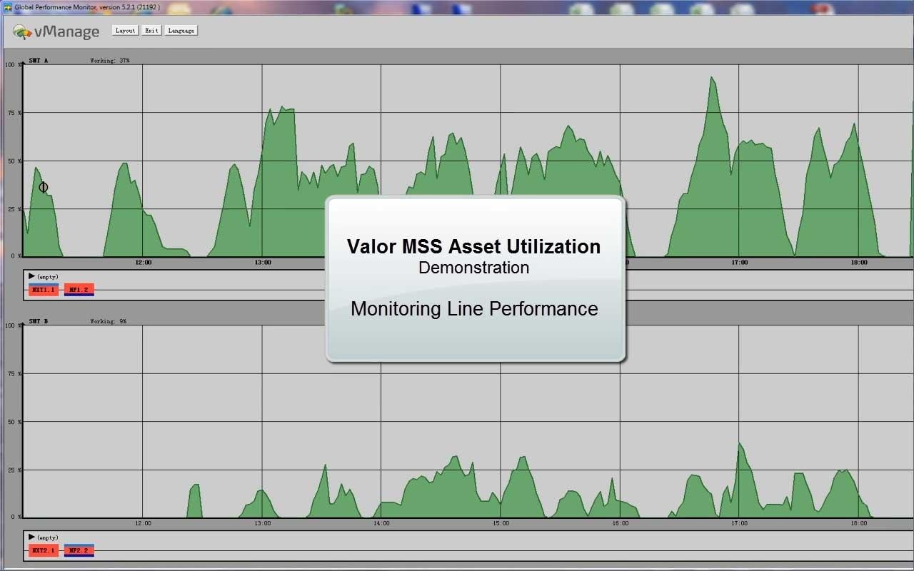 Improve Asset Utilization with real-time performance monitor