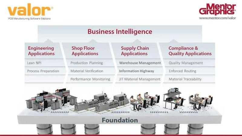 Using the Right Tools to Derive Value from the ERP Supply Chain