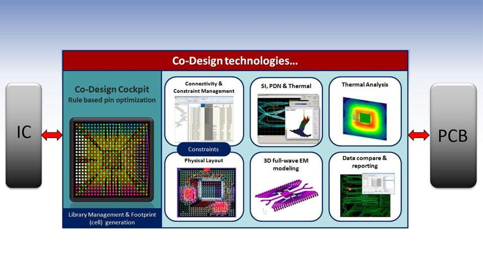 Modern IC Packaging technologies driving the need for Co - Design tools and methodologies