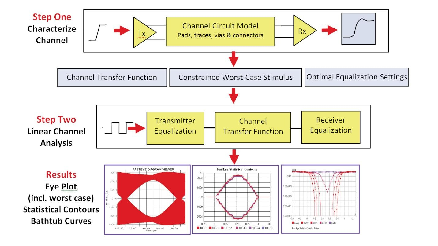 Accurate, Multi-GBPS Serial Channel Design Solutions for the Entire Design Team