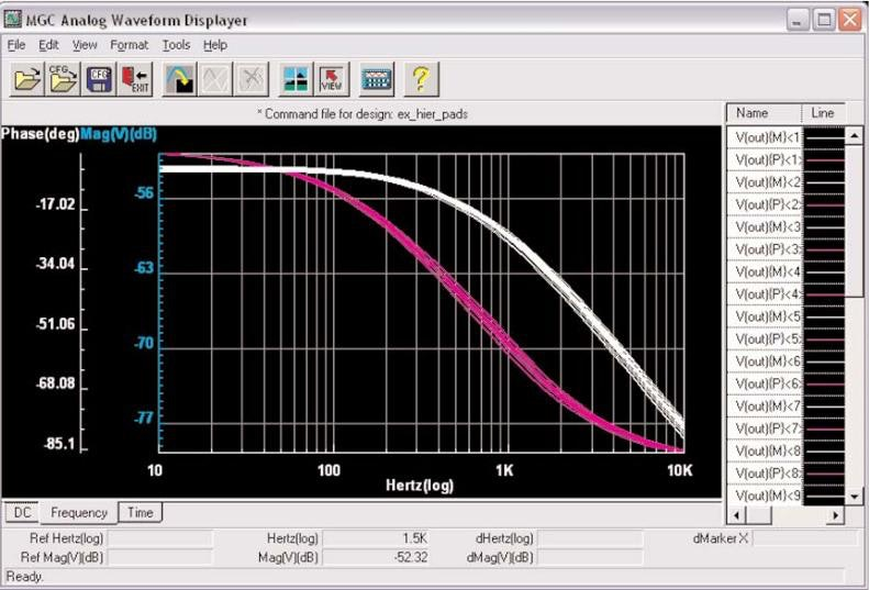 Saving Time with Analog Simulation