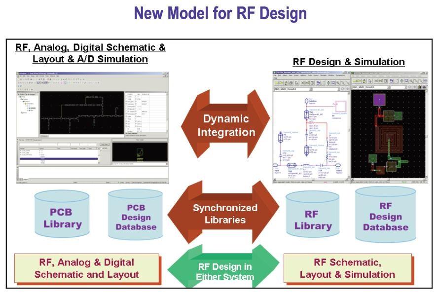 Designing RF, Analog and Digital on PCB