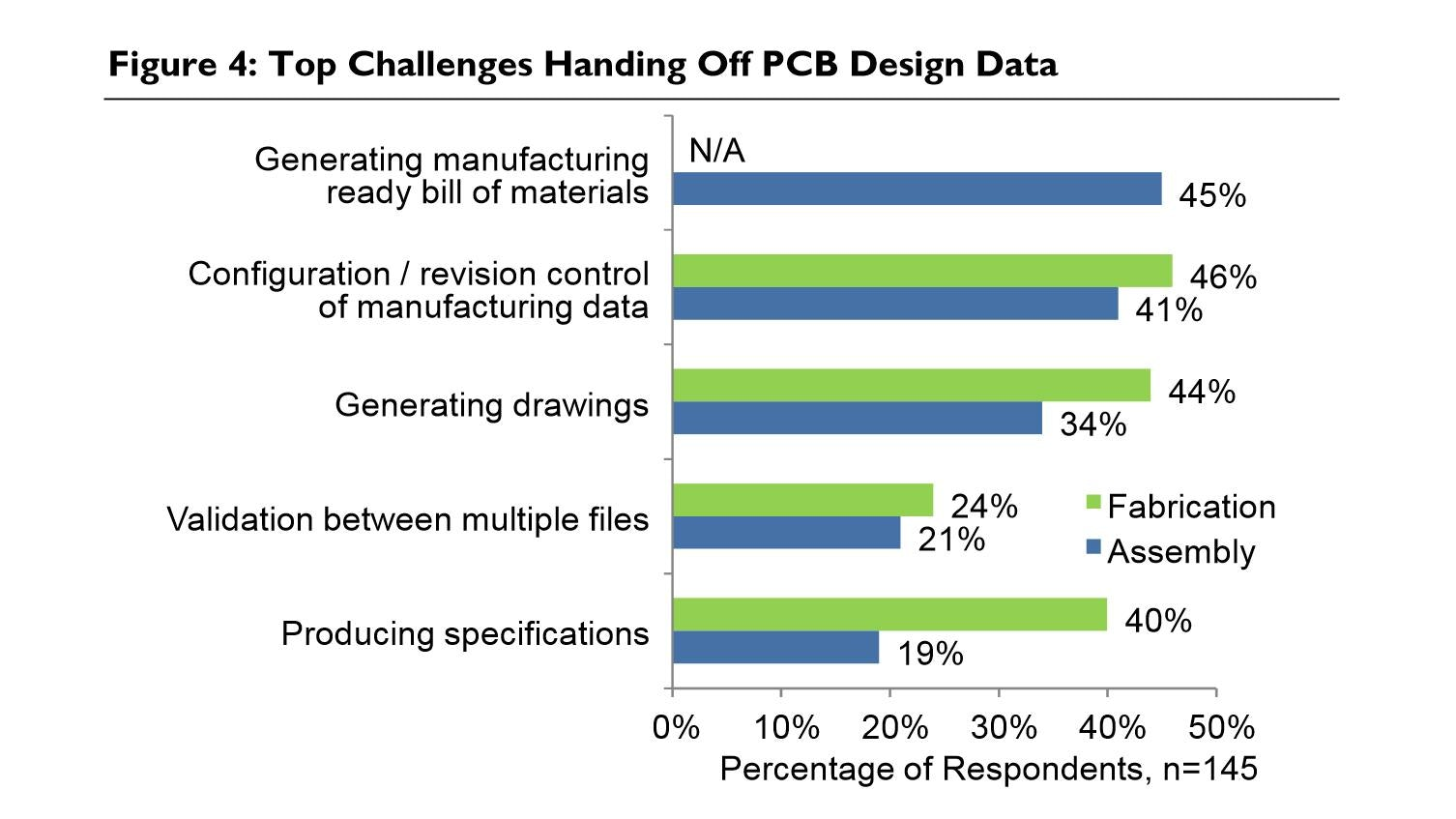How Successful OEMs Improve Product Quality while Saving Time and Money with PCB NPI