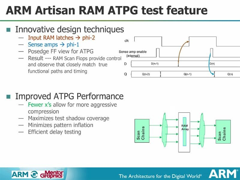 The Defect-Free & High Yield DFT Solution for ARM IP