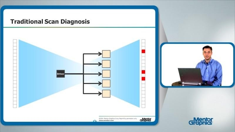 Process Technology Disruptions and the Evolution of Diagnosis Driven Yield Analysis