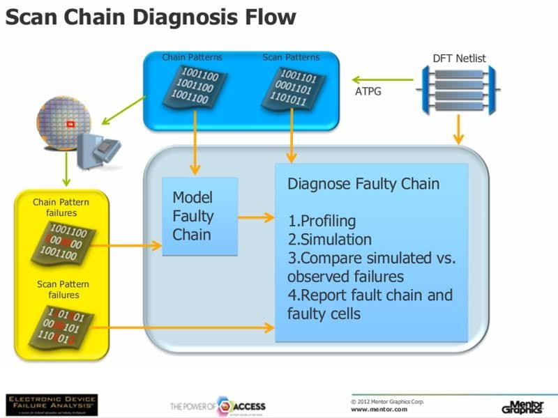 Yield Improvement by Scan Chain Defects Diagnosis