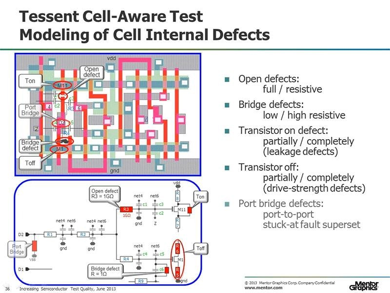 The Next Big Thing Towards Increasing Automotive Semiconductor Test Quality