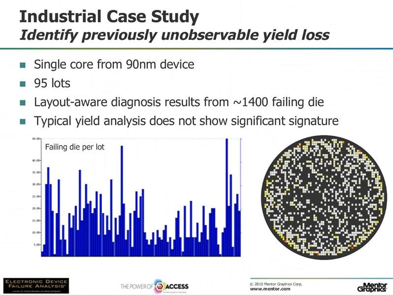 Accelerating Yield and Failure Analysis with Diagnosis