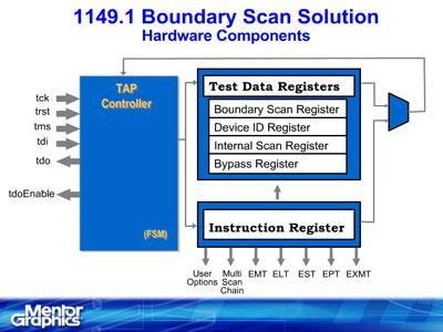 Tessent BoundaryScan