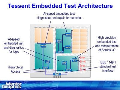 Tessent MemoryBIST