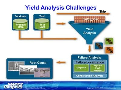 Layout-Aware Diagnosis: Better Failure and Yield Analysis