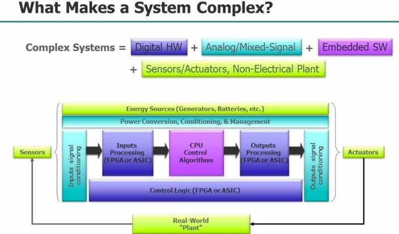 Improving Complex System Design Reliability and Robustness