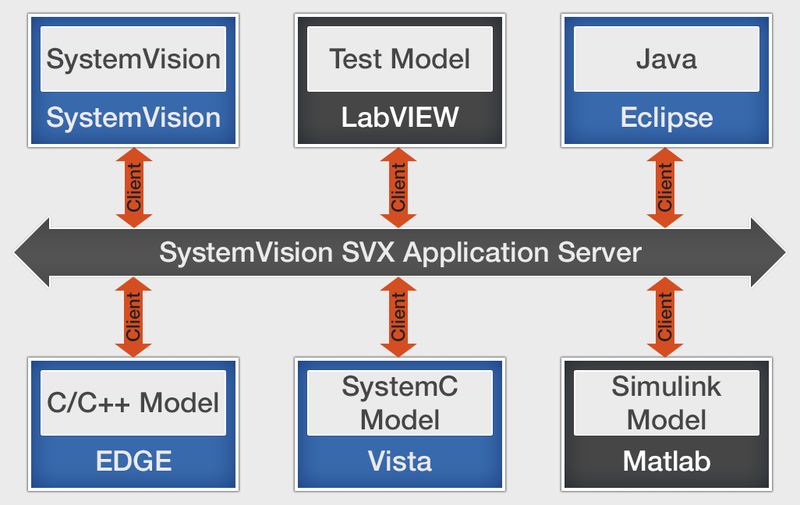 SystemVision conneXion